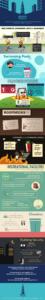 Building Checklist Infographic